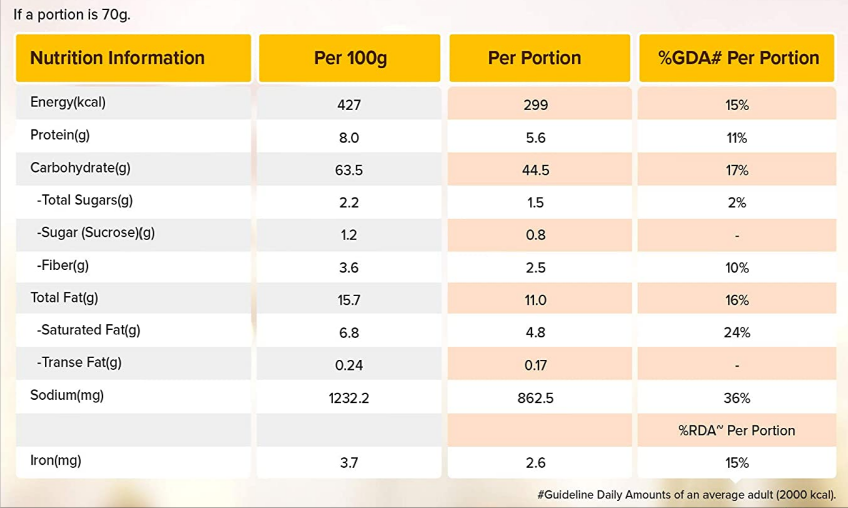 Nutritional Value of Maggi